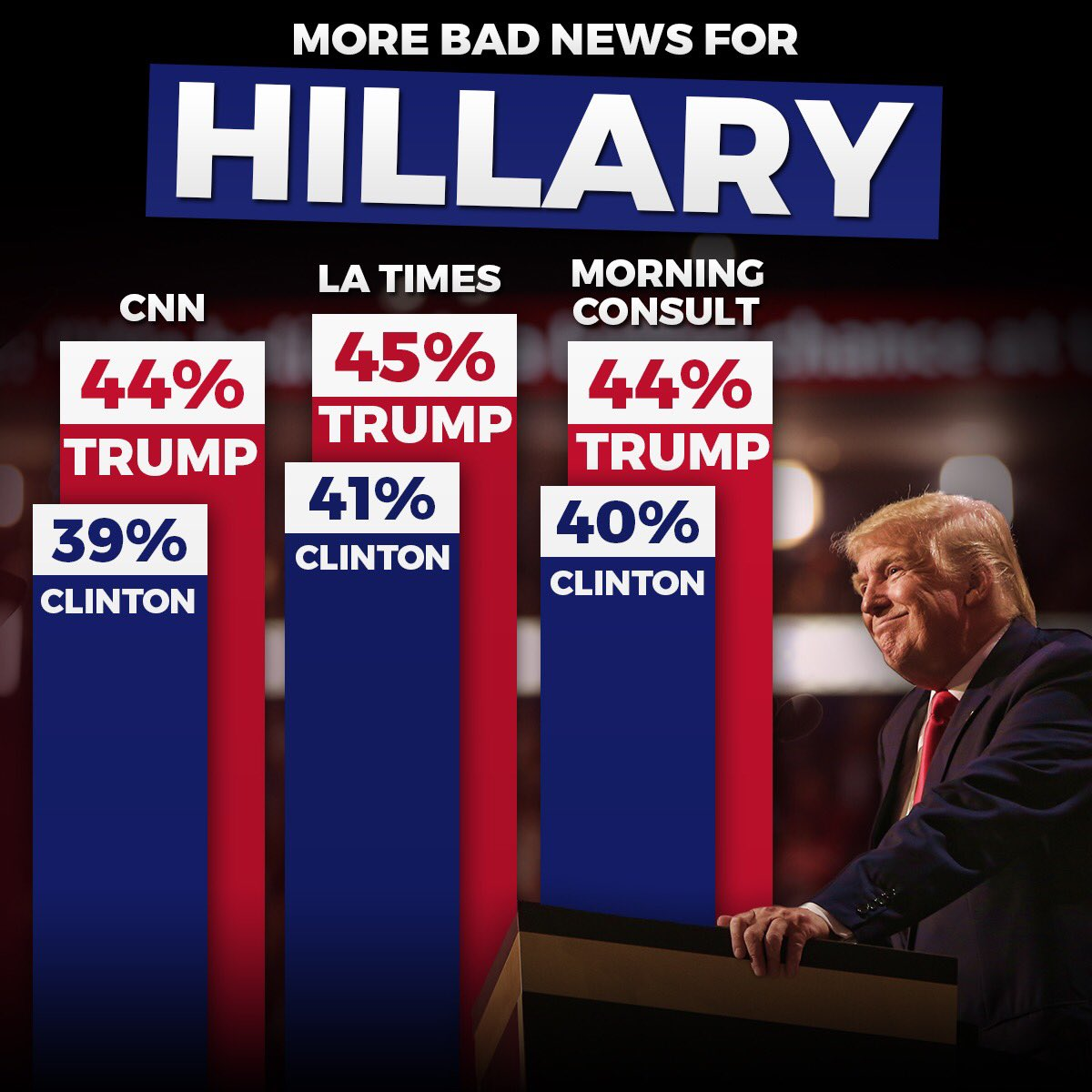 Bad news for Hillary